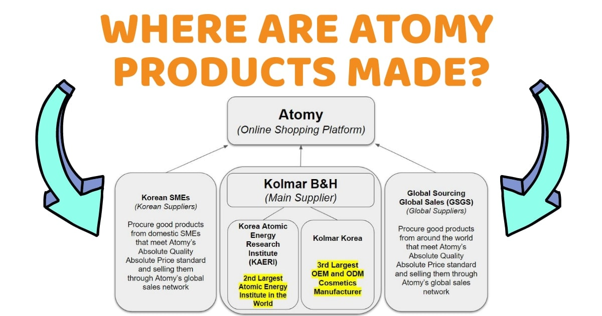 Where Are Atomy Products Made